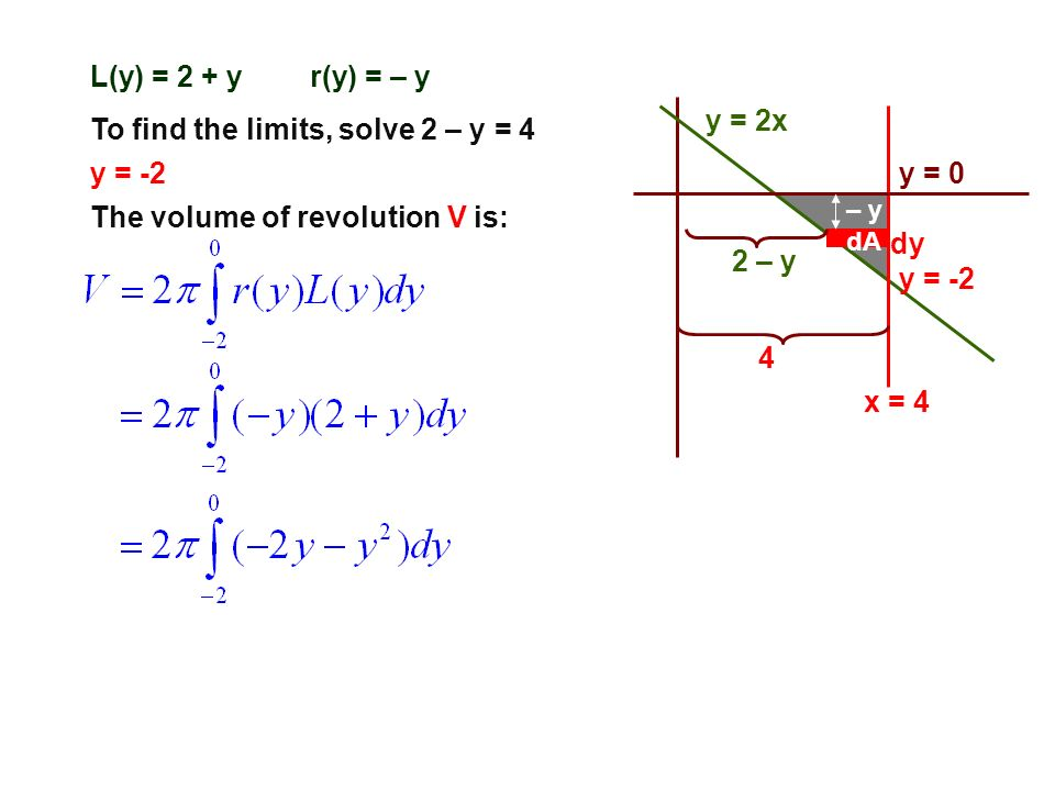 To find the limits, solve 2 – y = 4