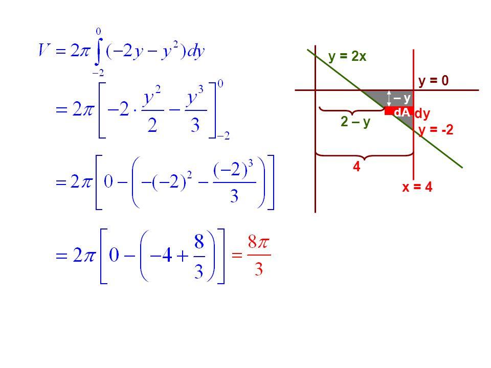 y = 2x y = 0 – y dA dy 2 – y y = -2 4 x = 4