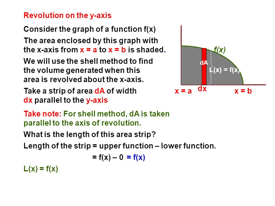 Revolution on the y-axis