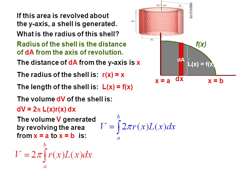 If this area is revolved about the y-axis, a shell is generated.