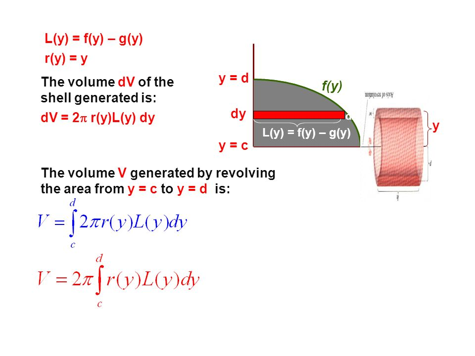 The volume dV of the shell generated is: f(y)