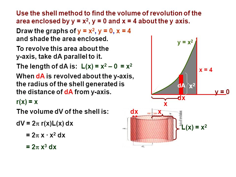 Draw the graphs of y = x2, y = 0, x = 4 and shade the area enclosed.