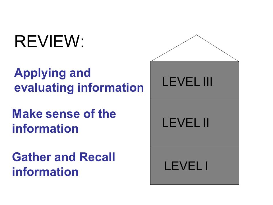 REVIEW: Applying and evaluating information LEVEL III