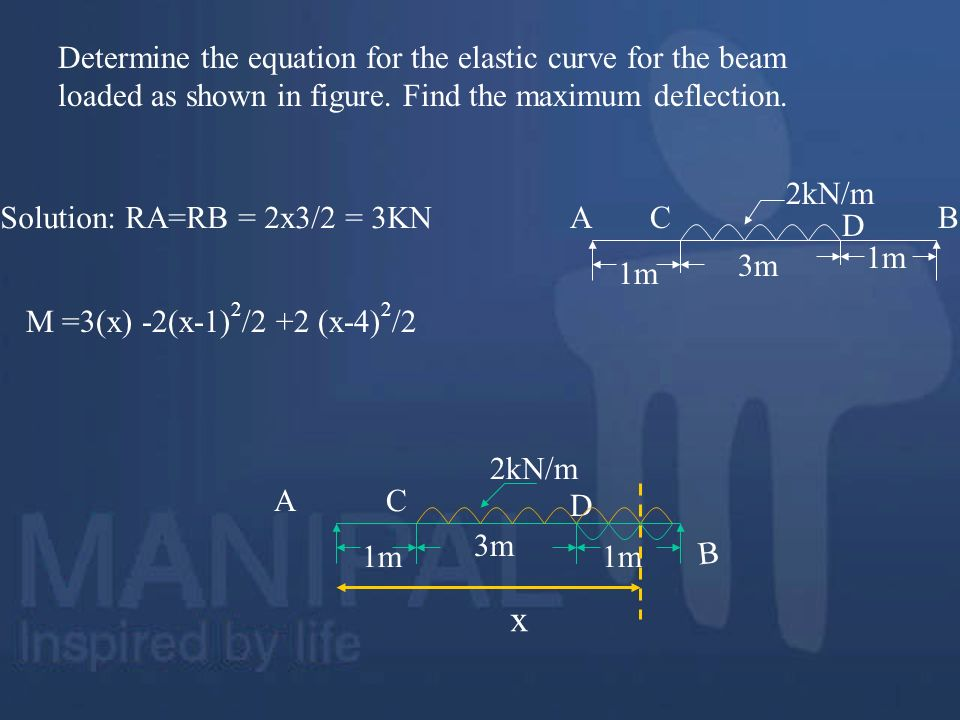 Determine the equation for the elastic curve for the beam loaded as shown in figure. Find the maximum deflection.