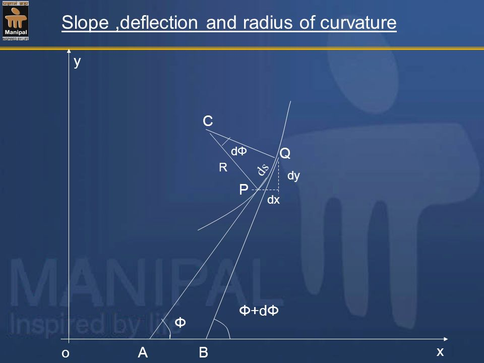 Slope ,deflection and radius of curvature