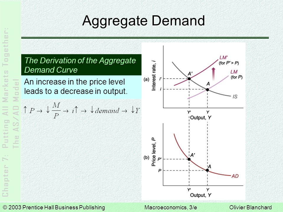 Aggregate Demand The Derivation of the Aggregate Demand Curve