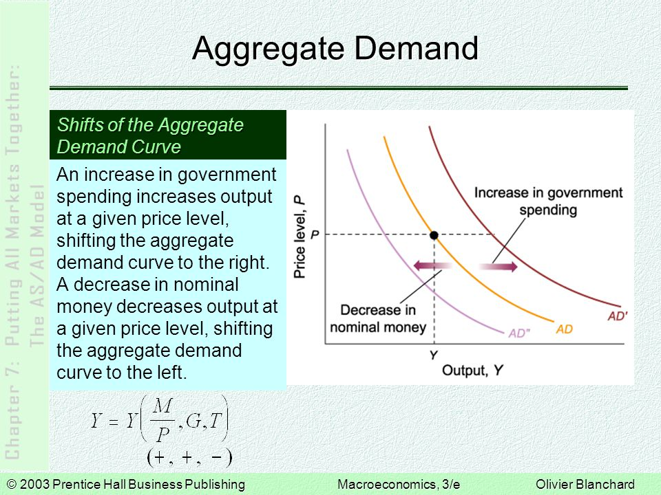 Aggregate Demand Shifts of the Aggregate Demand Curve