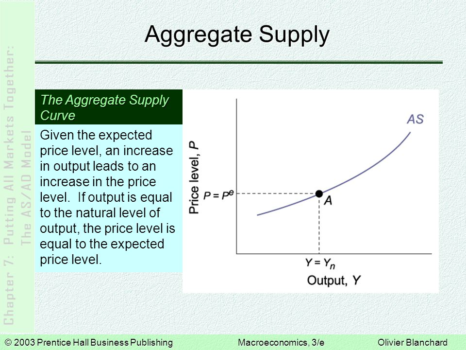 Aggregate Supply The Aggregate Supply Curve