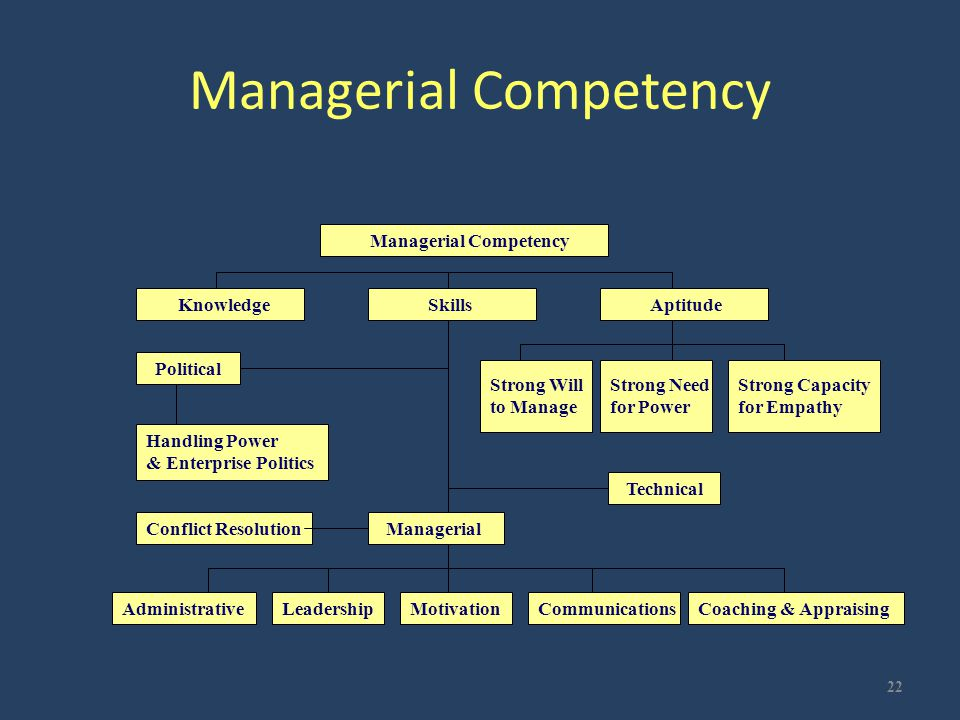 Managerial Competency