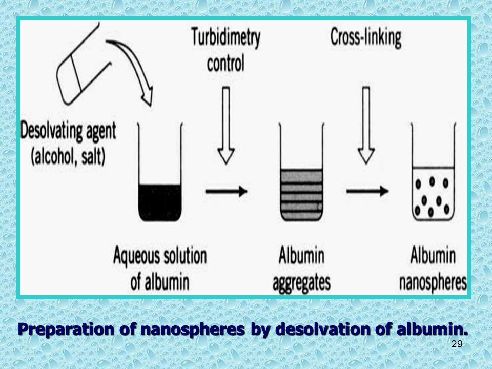 Preparation of nanospheres by desolvation of albumin.