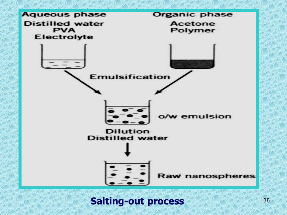Salting-out process