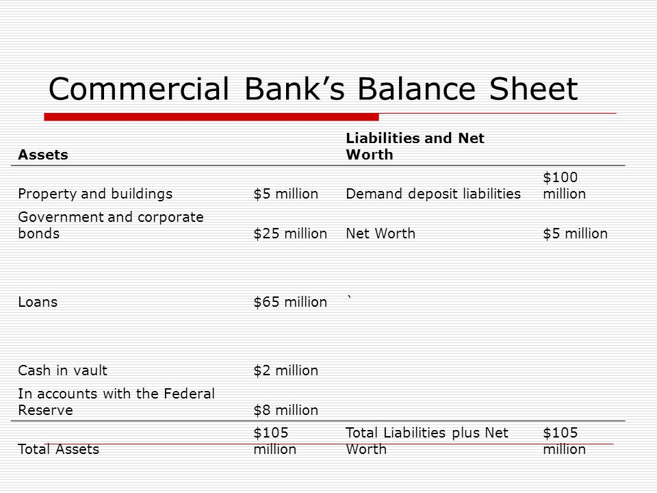 Commercial Bank's Balance Sheet