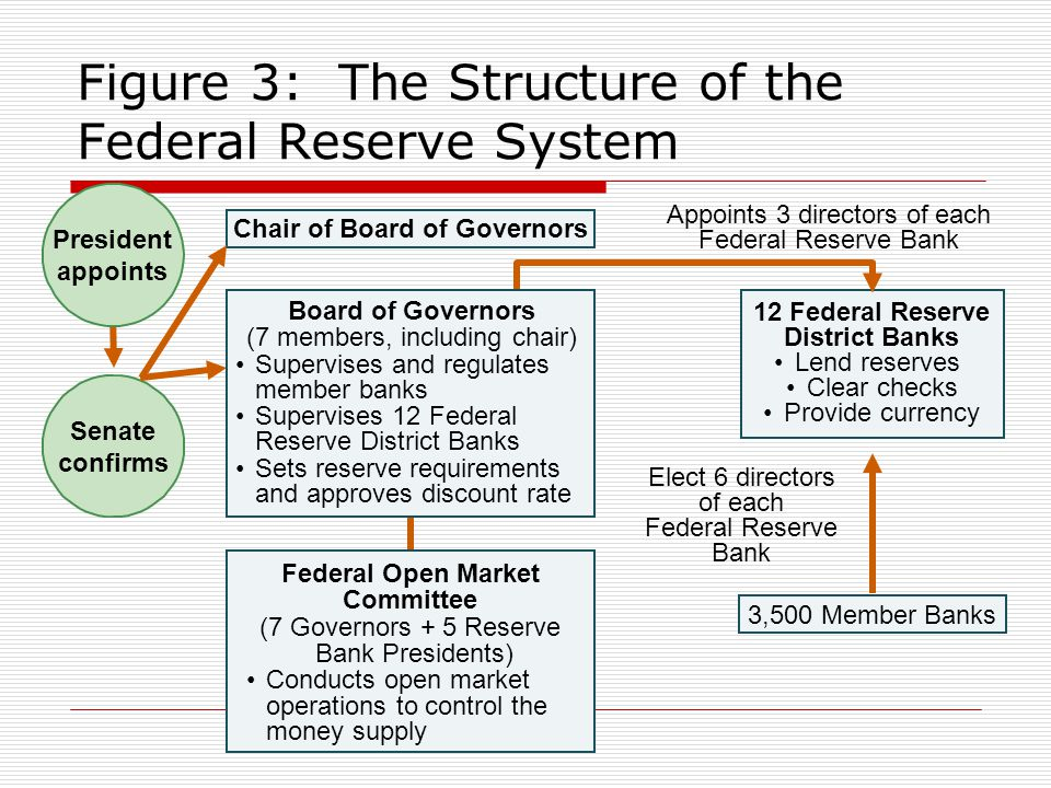 Figure 3: The Structure of the Federal Reserve System