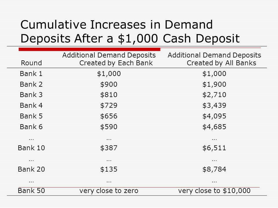 Cumulative Increases in Demand Deposits After a $1,000 Cash Deposit