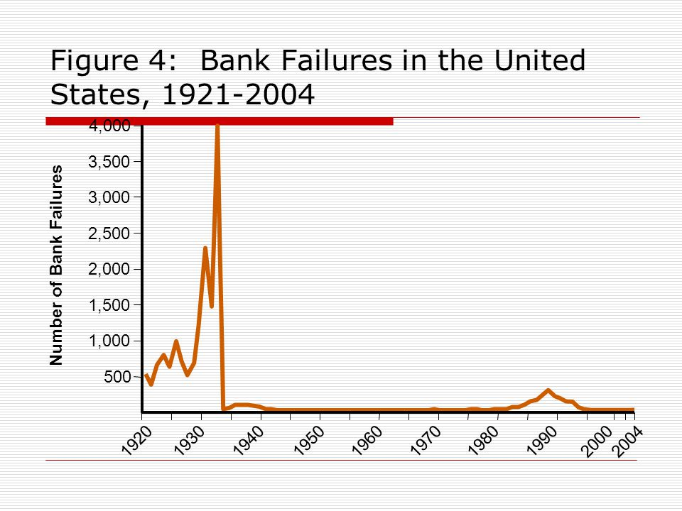 Figure 4: Bank Failures in the United States, 1921-2004