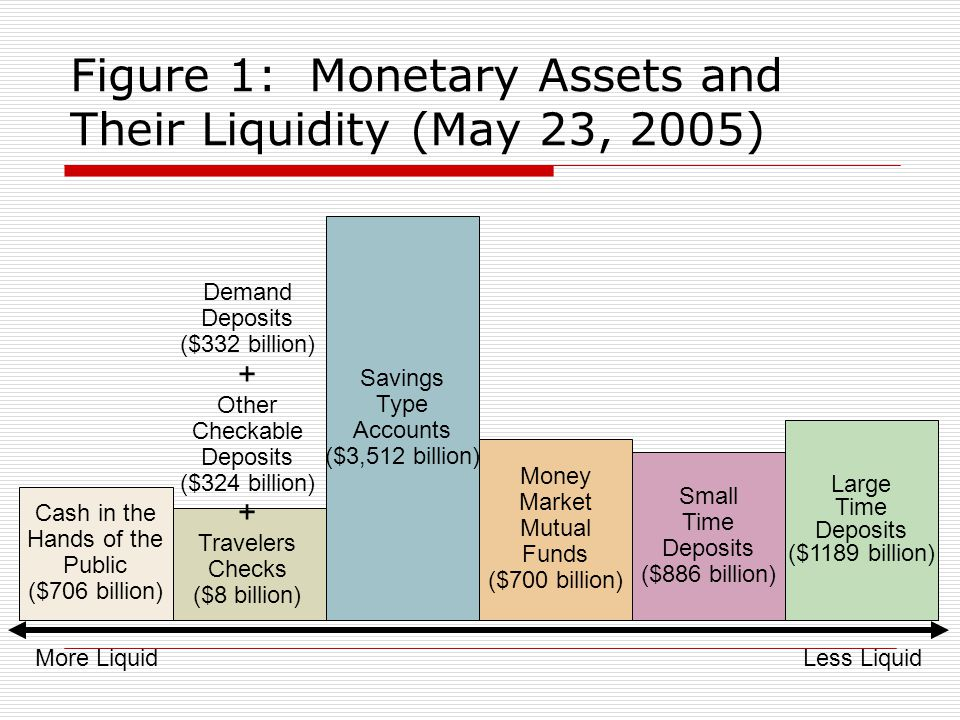 Figure 1: Monetary Assets and Their Liquidity (May 23, 2005)