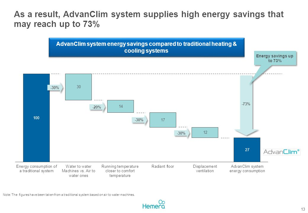 As a result, AdvanClim system supplies high energy savings that may reach up to 73%