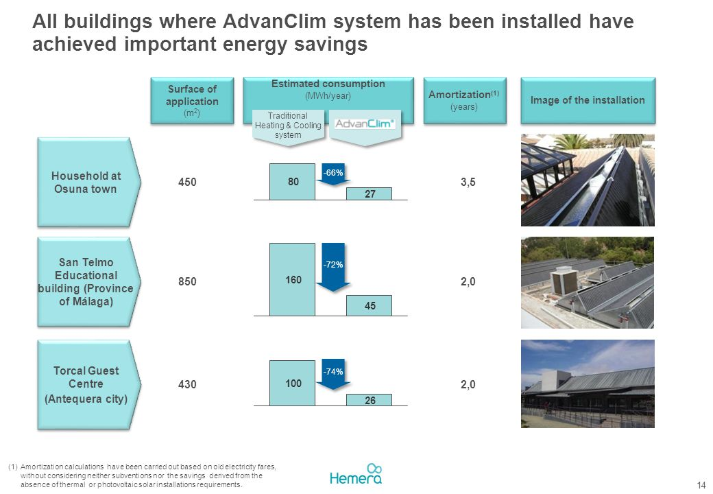 All buildings where AdvanClim system has been installed have achieved important energy savings