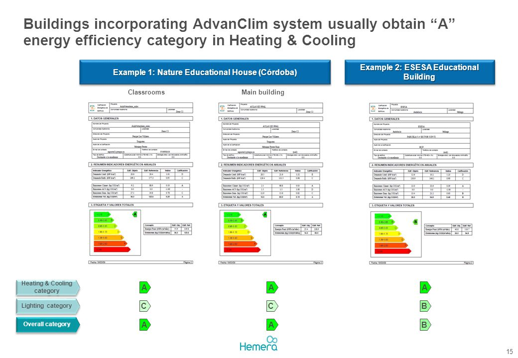 Buildings incorporating AdvanClim system usually obtain A energy efficiency category in Heating & Cooling