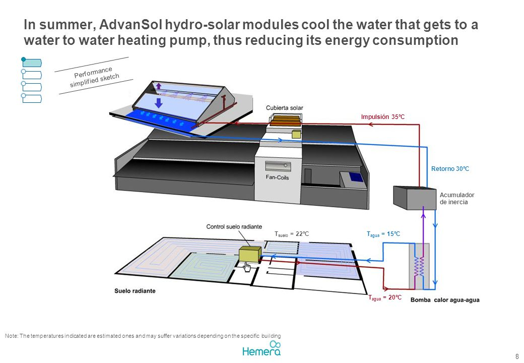 In summer, AdvanSol hydro-solar modules cool the water that gets to a water to water heating pump, thus reducing its energy consumption