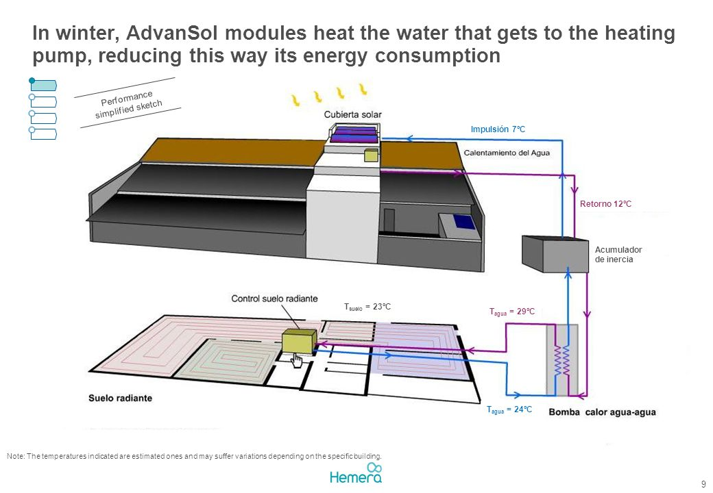 In winter, AdvanSol modules heat the water that gets to the heating pump, reducing this way its energy consumption