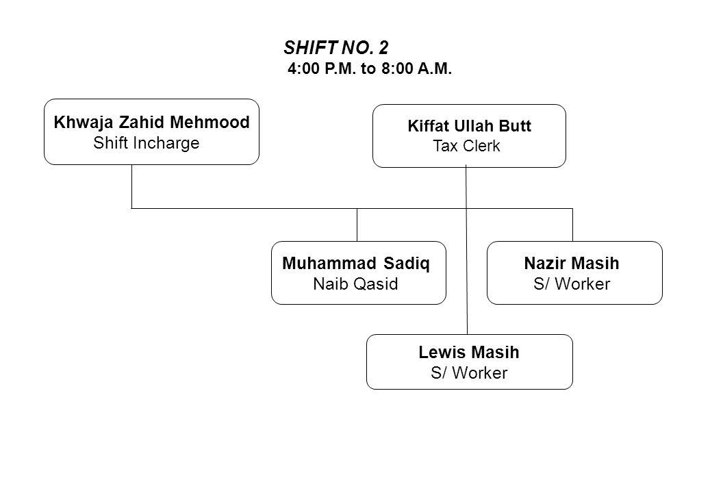 SHIFT NO. 2 Khwaja Zahid Mehmood Shift Incharge Muhammad Sadiq