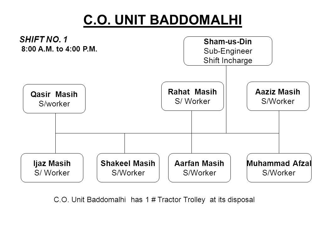 C.O. UNIT BADDOMALHI SHIFT NO. 1 Sham-us-Din Sub-Engineer