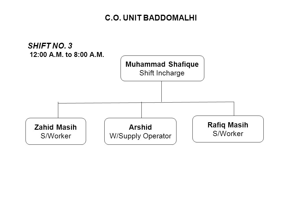 C.O. UNIT BADDOMALHI SHIFT NO. 3 Muhammad Shafique Shift Incharge