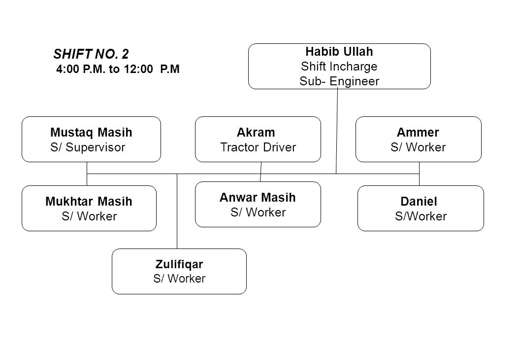 SHIFT NO. 2 Habib Ullah Shift Incharge Sub- Engineer Mustaq Masih