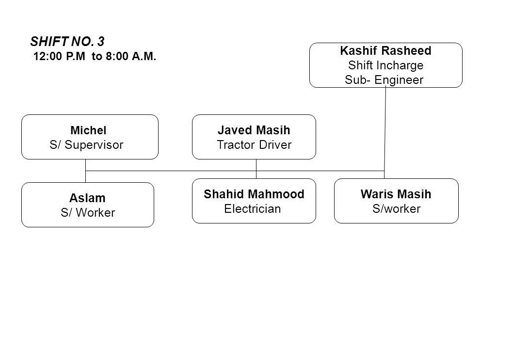 SHIFT NO. 3 Kashif Rasheed Shift Incharge Sub- Engineer S/ Supervisor