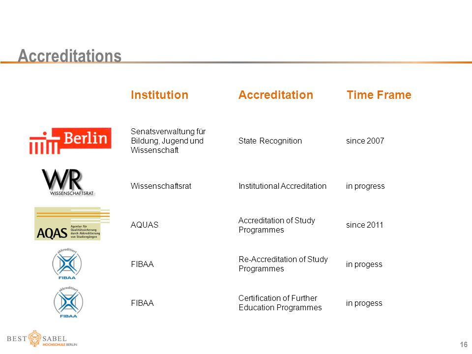 Accreditations Institution Accreditation Time Frame