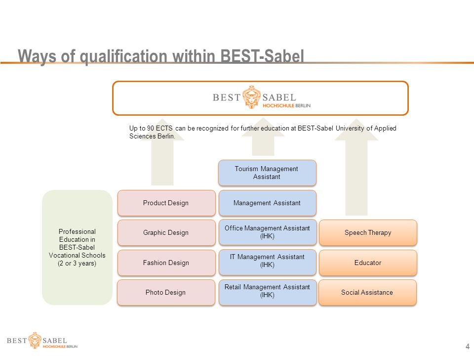 Ways of qualification within BEST-Sabel