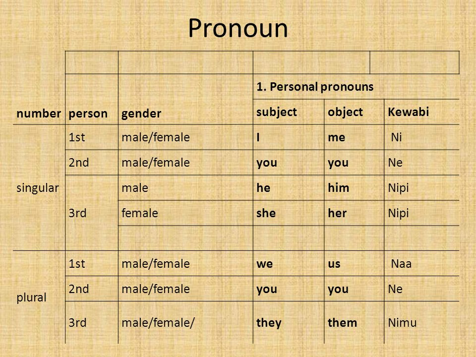 Pronoun number person gender 1. Personal pronouns subject object