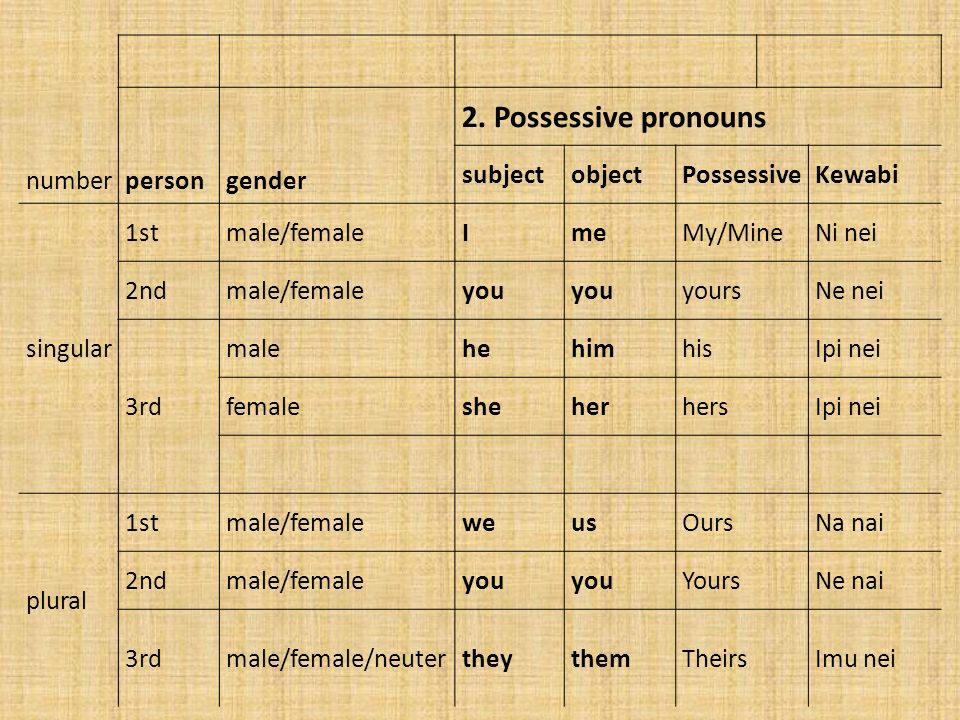2. Possessive pronouns number person gender subject object Possessive