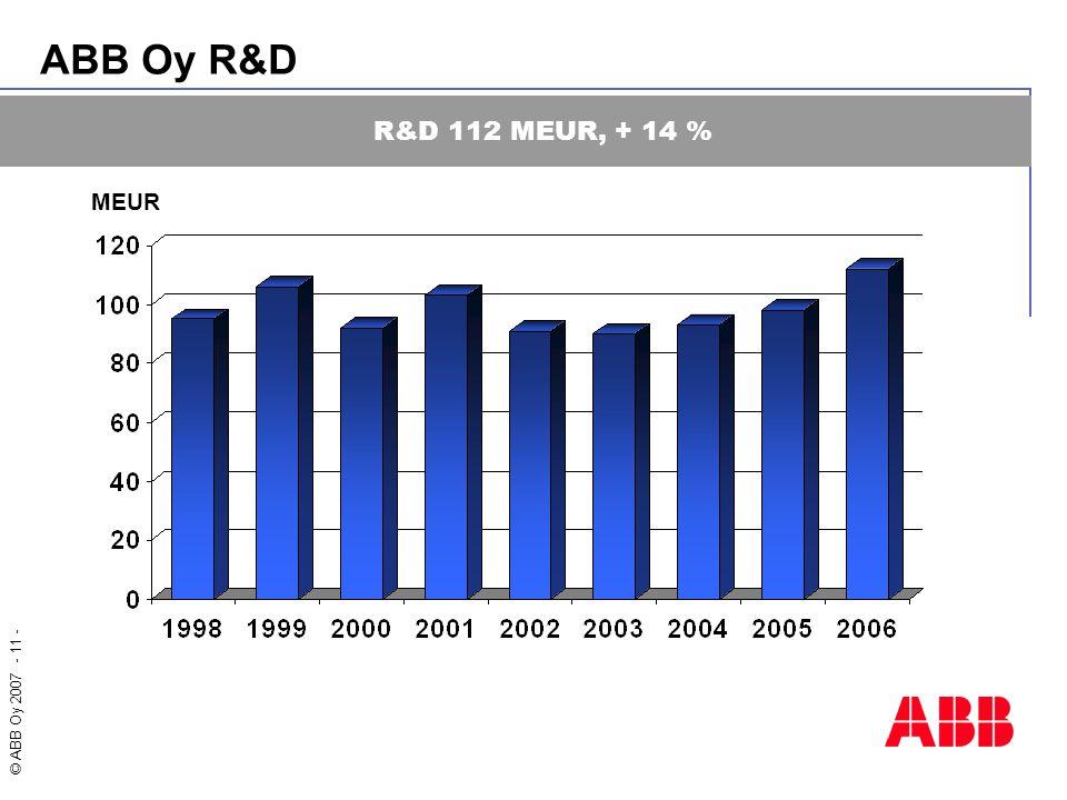 ABB Oy R&D R&D 112 MEUR, + 14 % MEUR