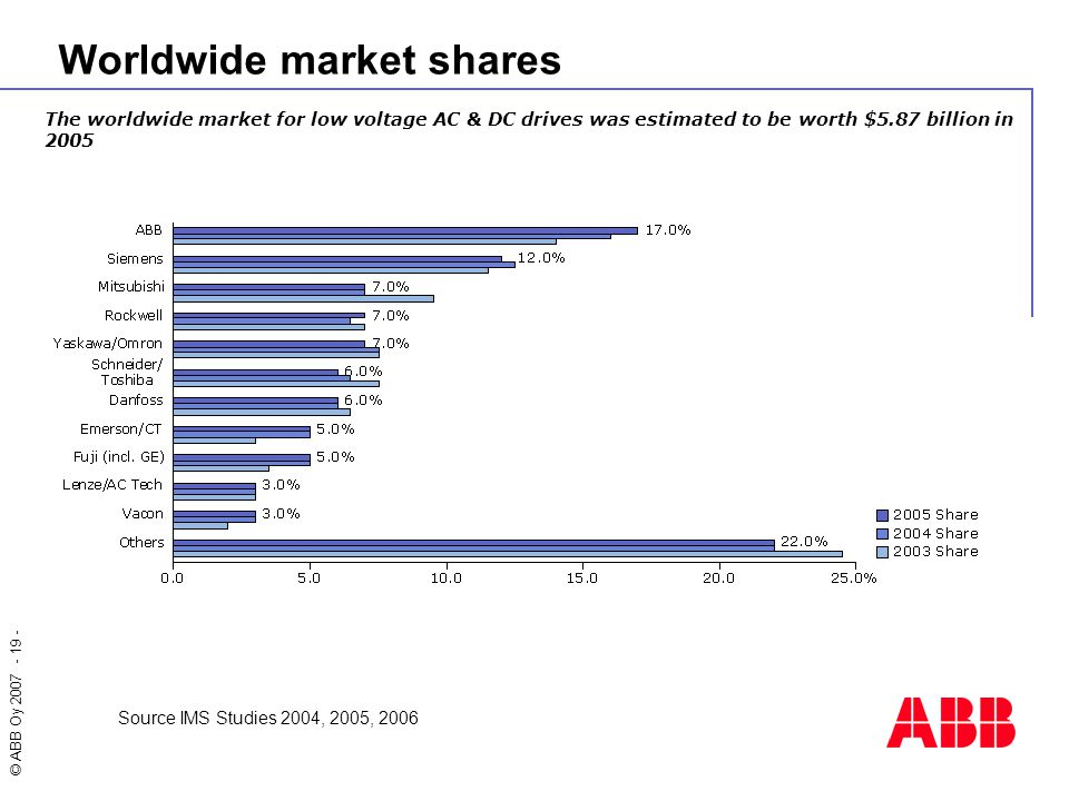 Worldwide market shares