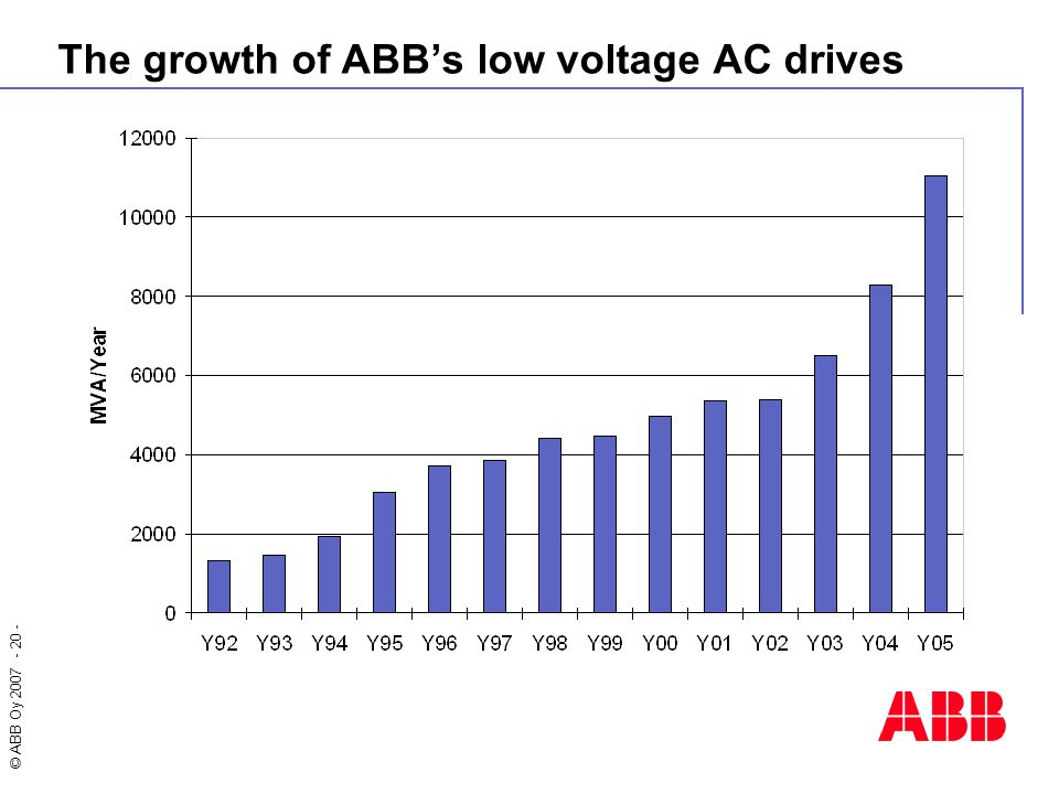 The growth of ABB's low voltage AC drives