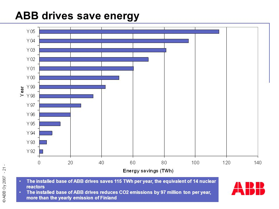 ABB drives save energy The installed base of ABB drives saves 115 TWh per year, the equivalent of 14 nuclear reactors.