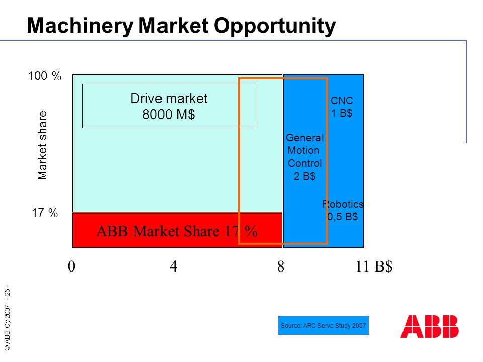 Machinery Market Opportunity