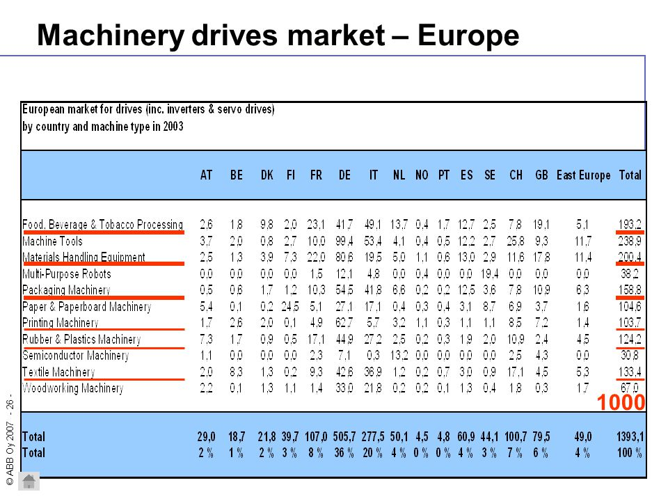Machinery drives market – Europe
