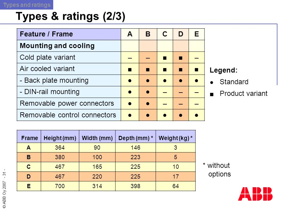 Types & ratings (2/3) Feature / Frame A B C D E Mounting and cooling