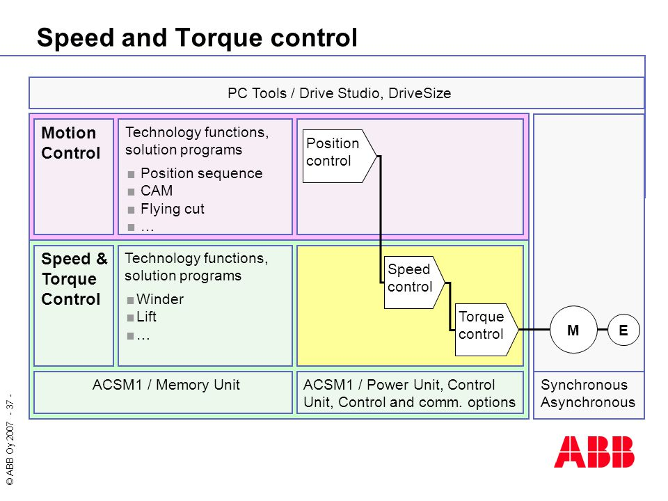 Speed and Torque control