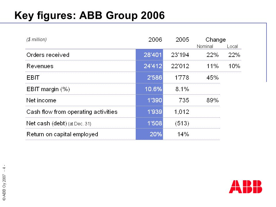 Key figures: ABB Group 2006