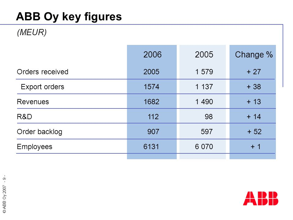 ABB Oy key figures 2006 2005 Change % (MEUR)