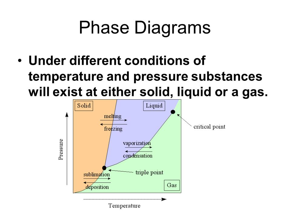 Phase Diagrams Under different conditions of temperature and pressure substances will exist at either solid, liquid or a gas.