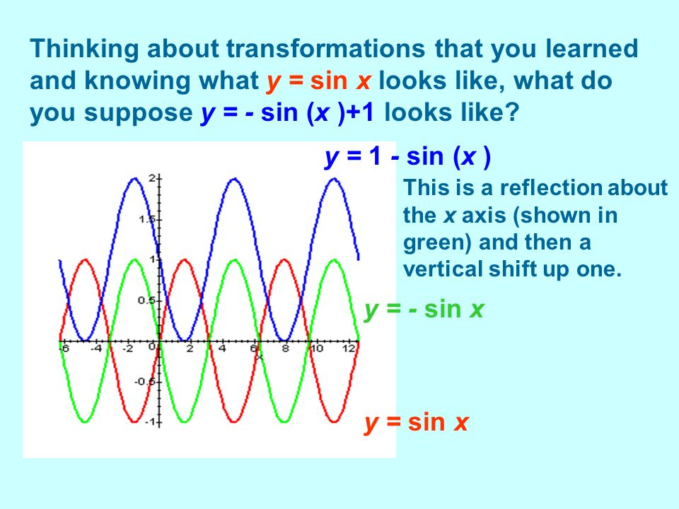 Thinking about transformations that you learned and knowing what y = sin x looks like, what do you suppose y = - sin (x )+1 looks like