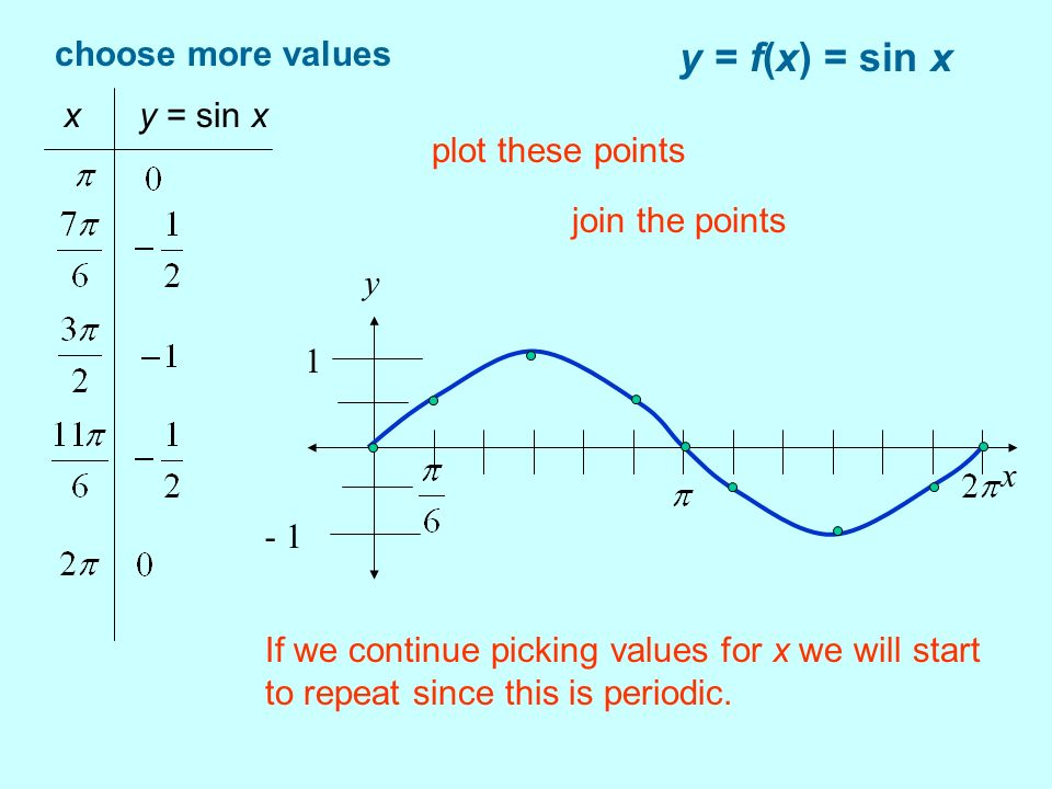 y = f(x) = sin x choose more values x y = sin x plot these points