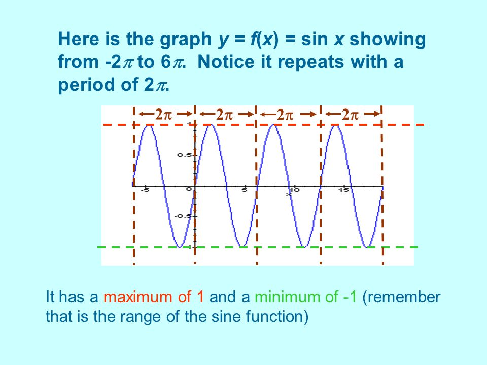 Here is the graph y = f(x) = sin x showing from -2 to 6
