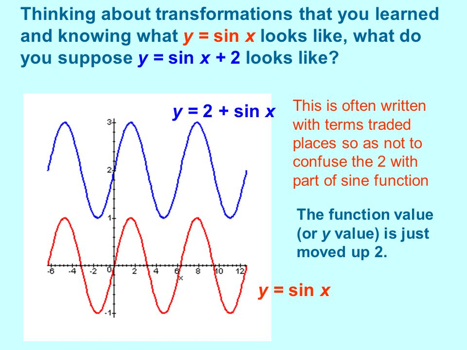 Thinking about transformations that you learned and knowing what y = sin x looks like, what do you suppose y = sin x + 2 looks like