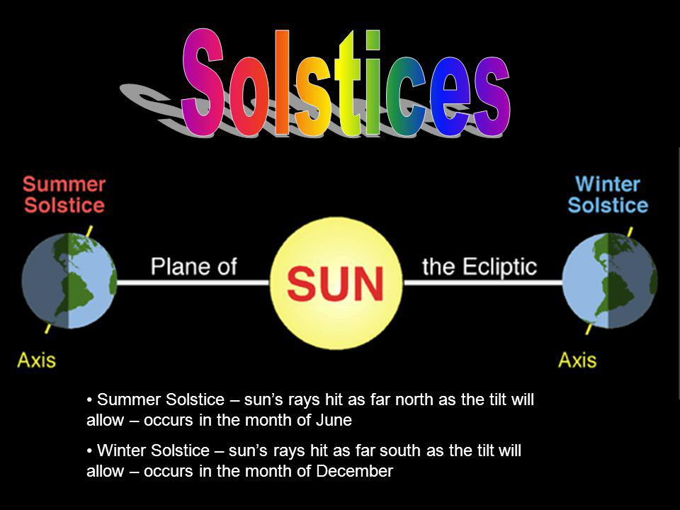 + Solstices. Summer Solstice – sun's rays hit as far north as the tilt will allow – occurs in the month of June.